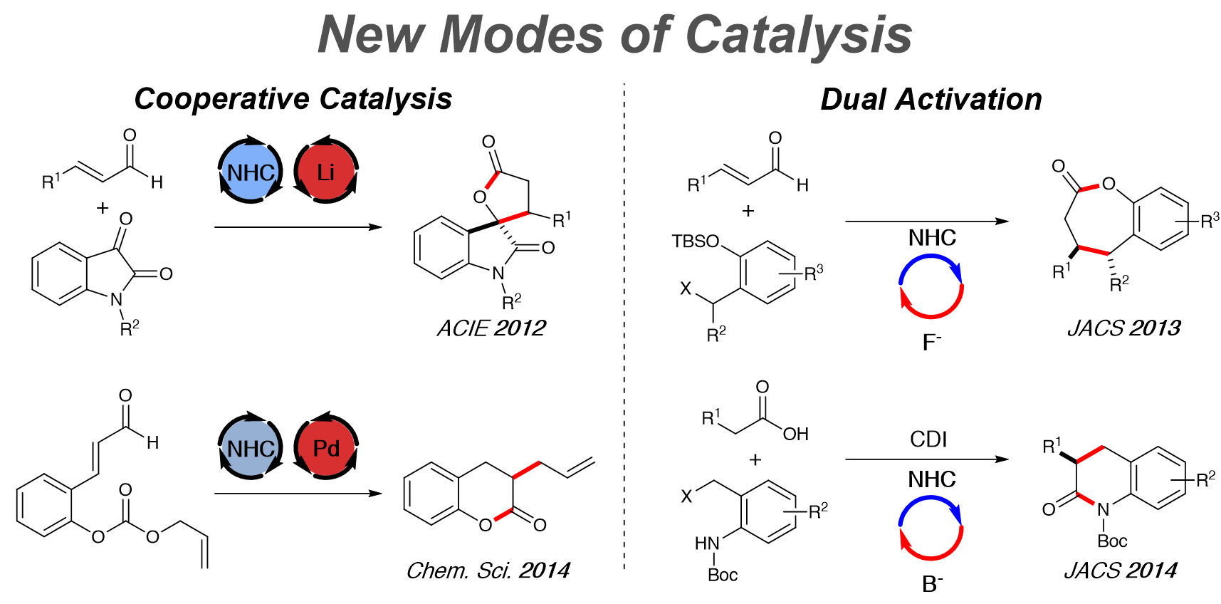 heterogeneous catalysis The heterogeneous catalysis unit provides support to iciq researchers working  on heterogeneous catalysis (gas phase reactions catalyzed by solids.
