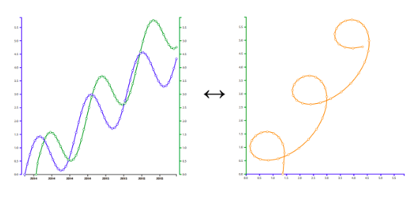 a looped graph