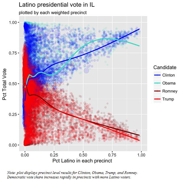 Examining the 2016 Latino Vote in Illinois
