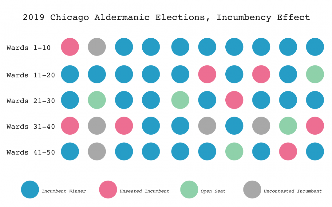 Open Seats Inspire the Greatest Political Participation—And Other Findings from the Chicago 2019 Municipal Election