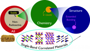 Single-band correlated materials