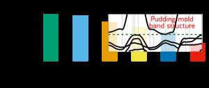 Inverse Band Structure Design