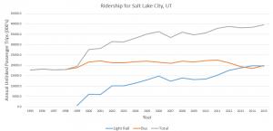 Salt_Ridership