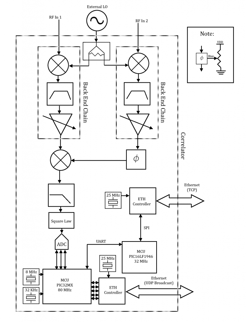 Block diagram for a two telescope hardware correlator to do short-term interferometry.