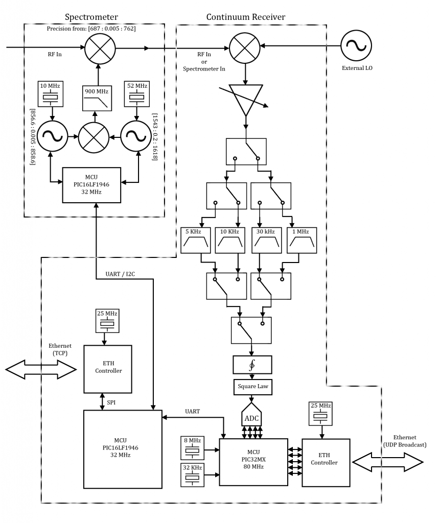 Block diagram demonstrating a variable bandwidth spectrometer and continuum receiver.