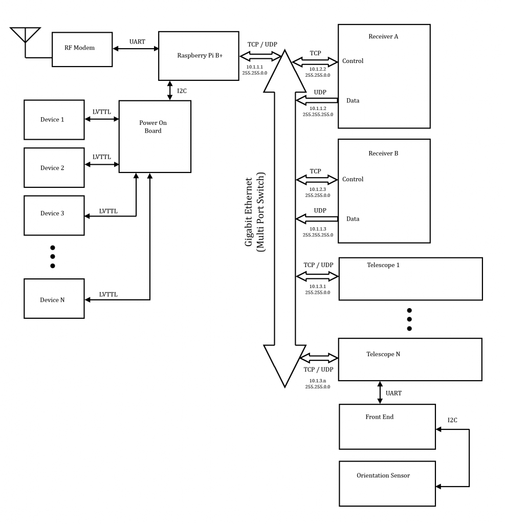 Block diagram demonstrating the short-term hardware communications plan.