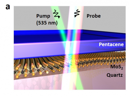 Spectroscopy on Heterojunctions