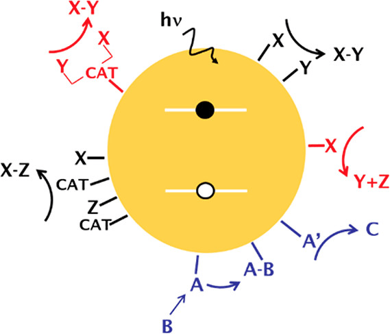 Viewpoint: Challenges in Colloidal Photocatalysis, and Some Strategies for Addressing Them