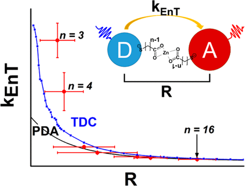 The Distance-Dependence of Inter-Particle Energy Transfer in the Near-Infrared within Electrostatic Assemblies of PbS Quantum Dots