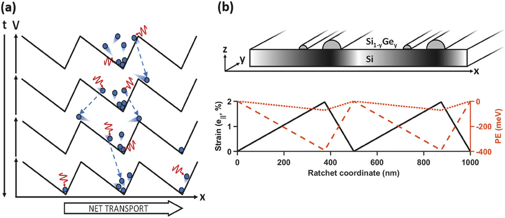 A Silicon Ratchet to Produce Power from Below-bandgap Photons