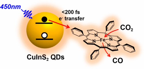 Powering a CO2 Reduction Catalyst with Visible Light through Multiple Sub-picosecond Electron Transfers from a Quantum Dot