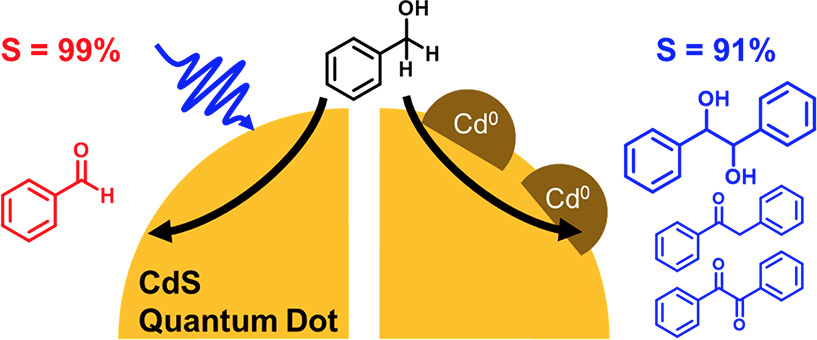 Selective Photocatalytic Oxidation of Benzyl Alcohol to Benzaldehyde or C-C Coupled Products by Visible-Light-Absorbing Quantum Dots