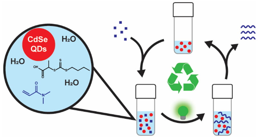 Semiconductor Quantum Dots Are Efficient and Recyclable Photocatalysts for Aqueous PET-RAFT Polymerization