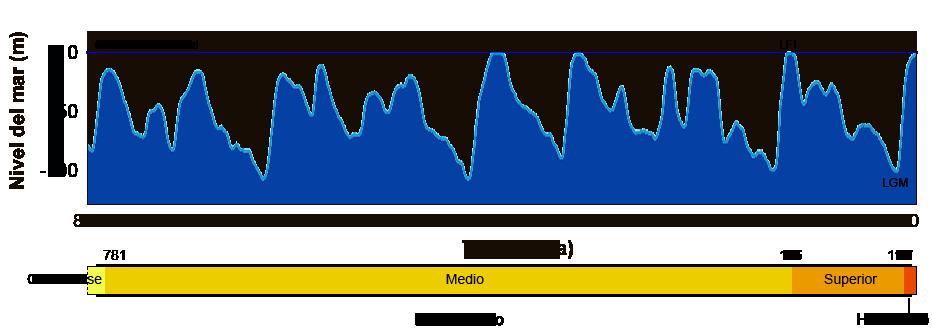 Cambios en el nivel del mar en los úlitmos 800,00 años. El presente se encuentra a la derecha. LFI (Last Full Interglacial-Último interglaciar); LGM (Last Glacial Maximum-Último Máximo Glaciar).
