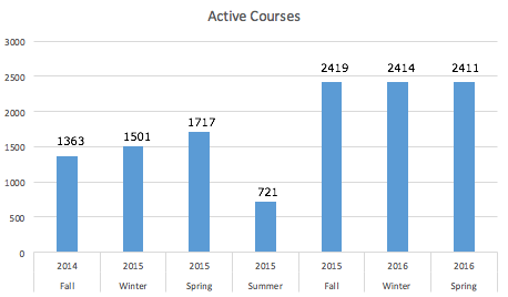 a graph showing active courses in Canvas since 2014FA