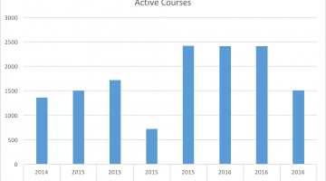 a graph of active Canvas courses since 2014