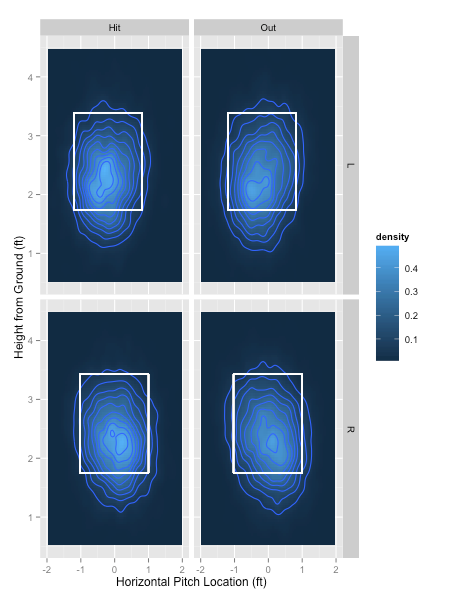 Batted balls become outs more often when the pitch crosses the plate lower in the strike zone, particularly against left-handed hitters. Horizontal movement has a minimal effect on the likelihood of an out. (Plots from the perspective of the catcher.)