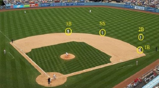 Teams are increasingly using infield shifts to convert more batted balls into outs. (Courtesy of bronxbaseballdaily.com.)