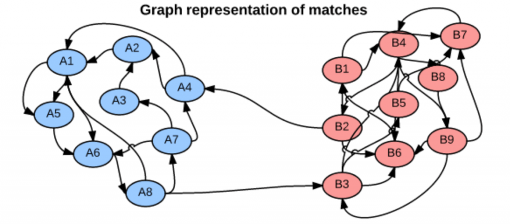 https://davidabelman.wordpress.com/2015/03/02/modelling-football-team-strength-using-pagerank/