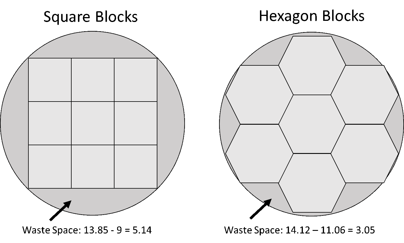 Round Peg for a Square Hole: City Blocks vs  Hexagons – MSiA