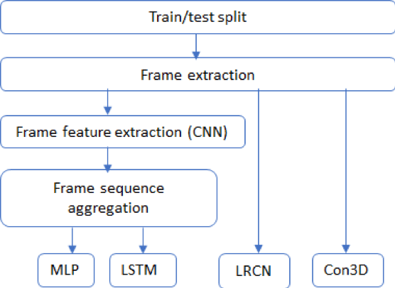 Real-Time Human Activity Classification in Videos – MSiA