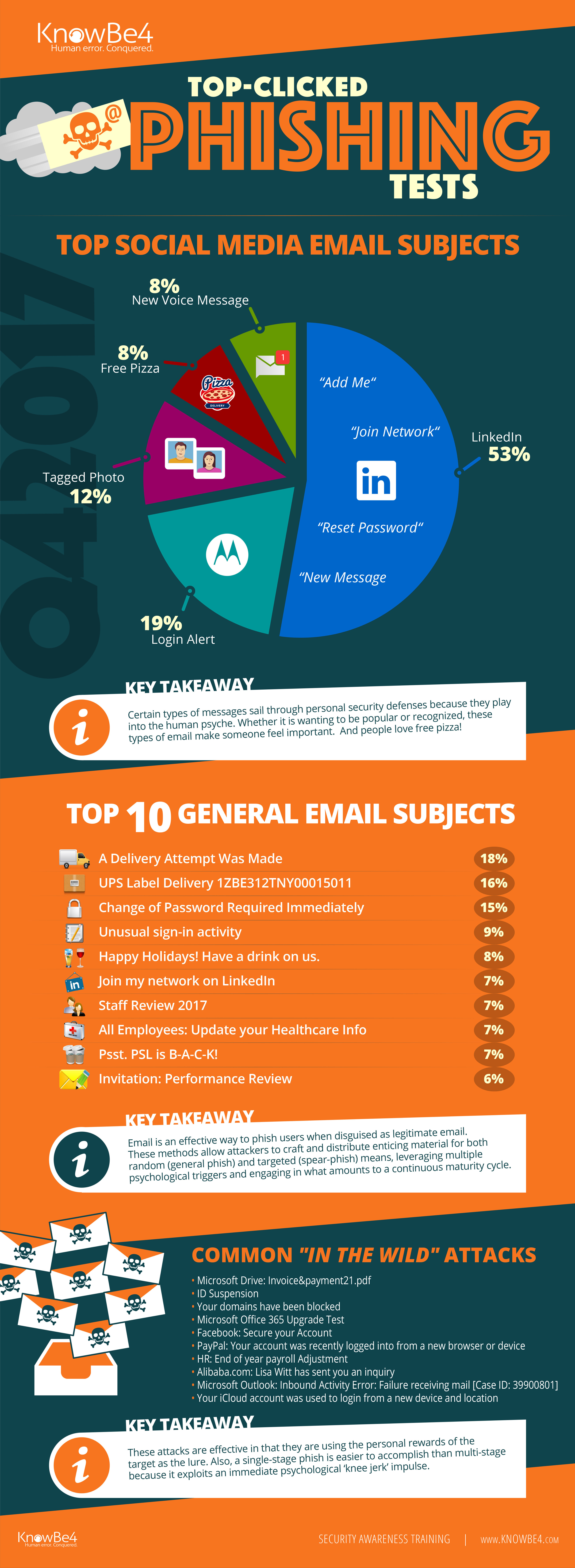 what the phishing is all about   u2013 the safe