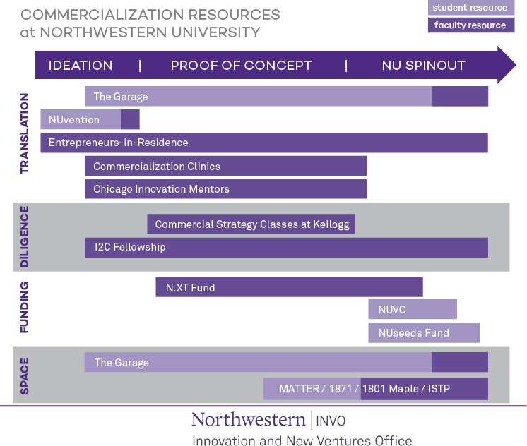 NU commercialization resource slide v3