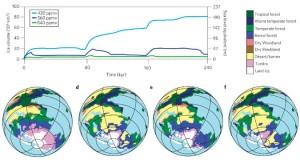 Horton et al, Nature Geoscience 2010