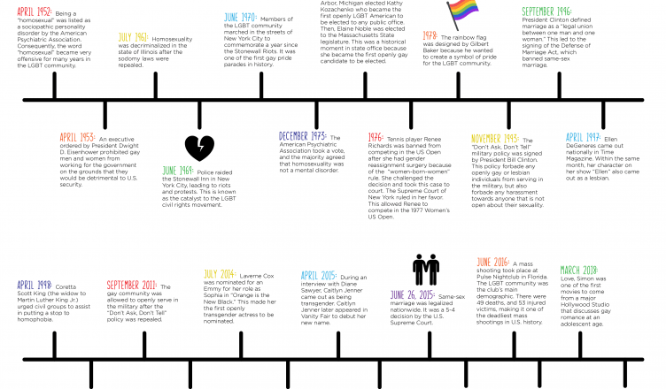 In honor of LGBT History Month, here is a timeline that recollects historical hardships and progressive milestones in the last 70 years.