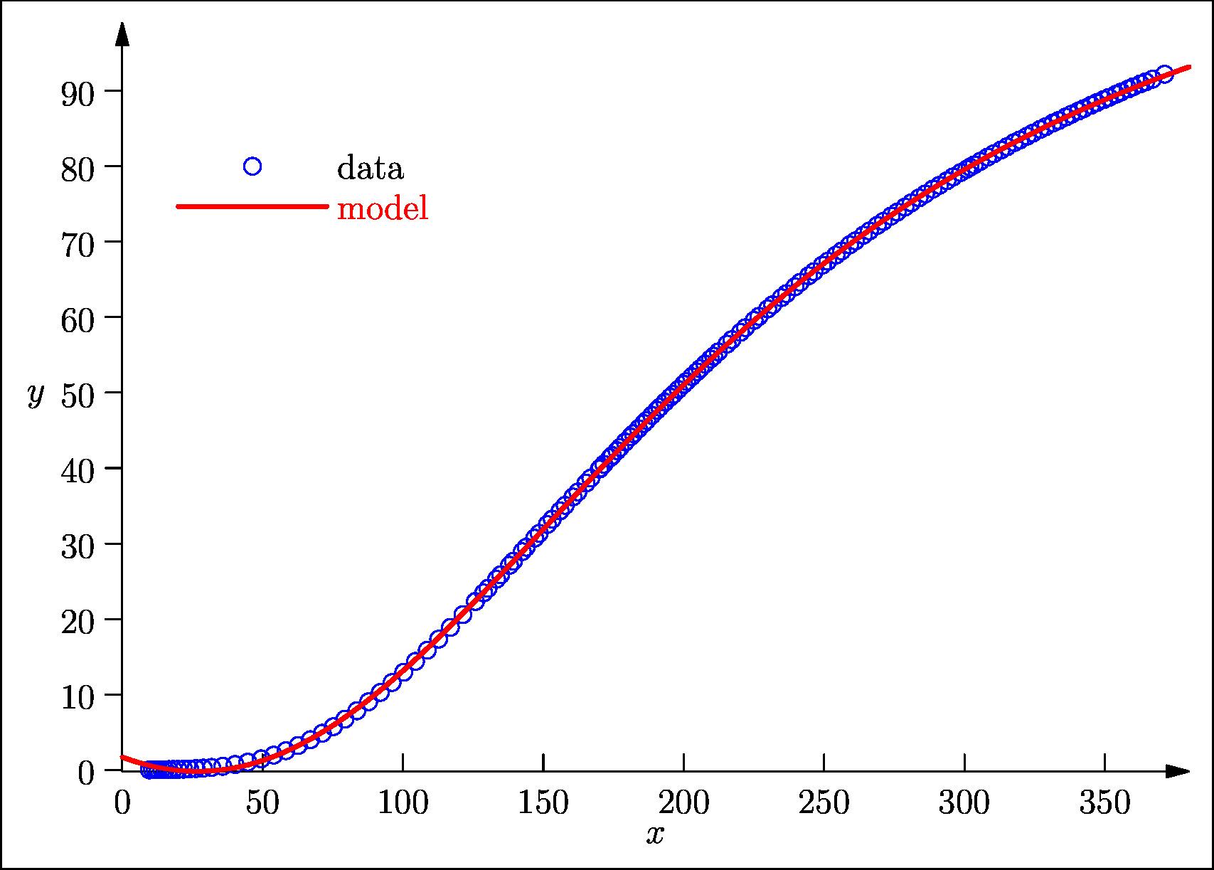 Kirby2 data plot