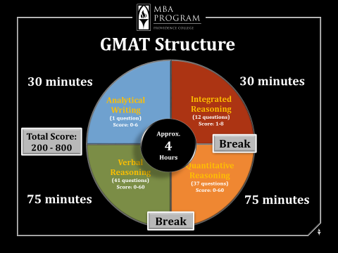gmat-blog-picture