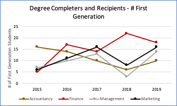 Graph showing number of first generation students of color completing a degree by major