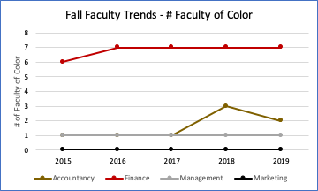 Chart showing number of faculty of color by business major