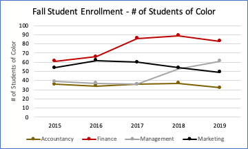 Chart showing number of students of color