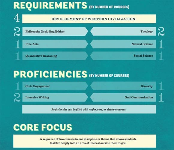 core curriculum requirements graphic