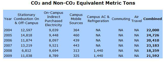 Co2 and Non Co2 Equivalent Metric Tons