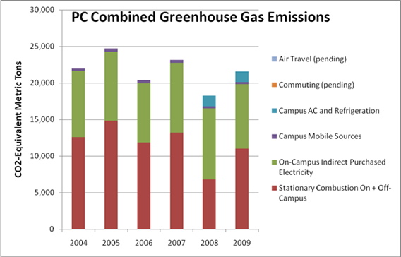 PC Combined Greenhouse Gas Emissions
