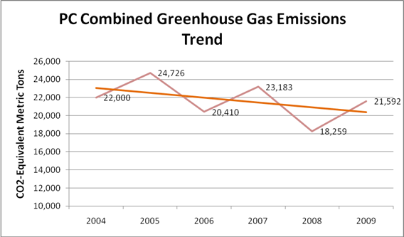 PC Combined Greenhouse Gas Emissions Trend