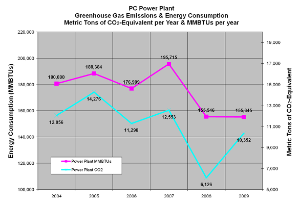 PC Power Plant Green Gas Emissions and Energy Consumption