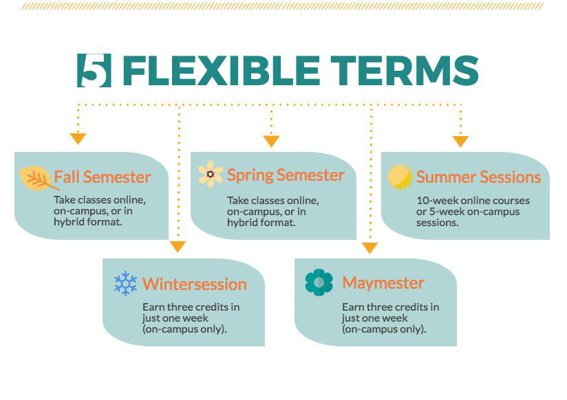 5 Flexible Terms