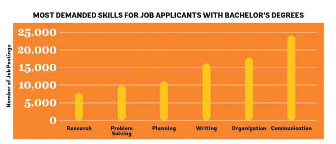 most demanded skills for job applicants with bachelors degrees