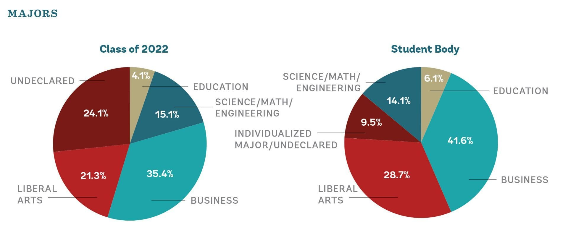 Most popular majors are business, followed by liberal arts