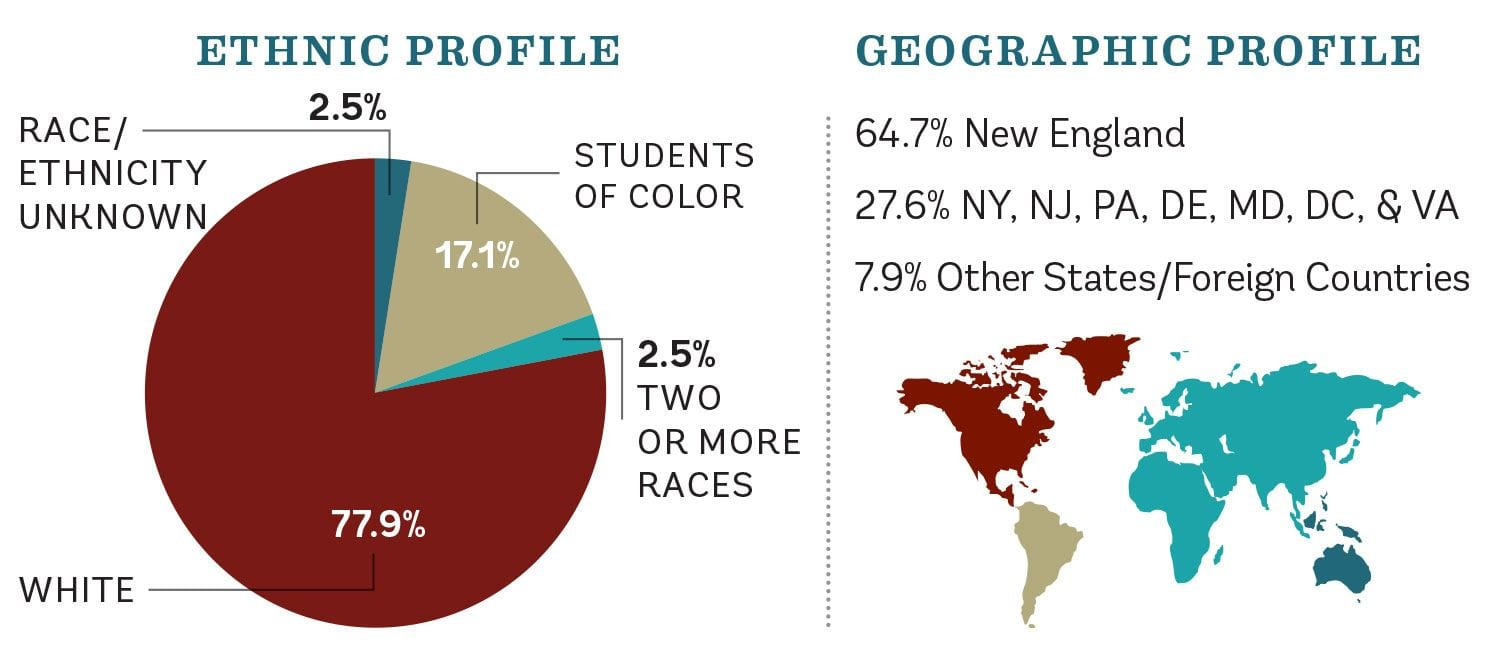 Students of color make up 17 percent of the class