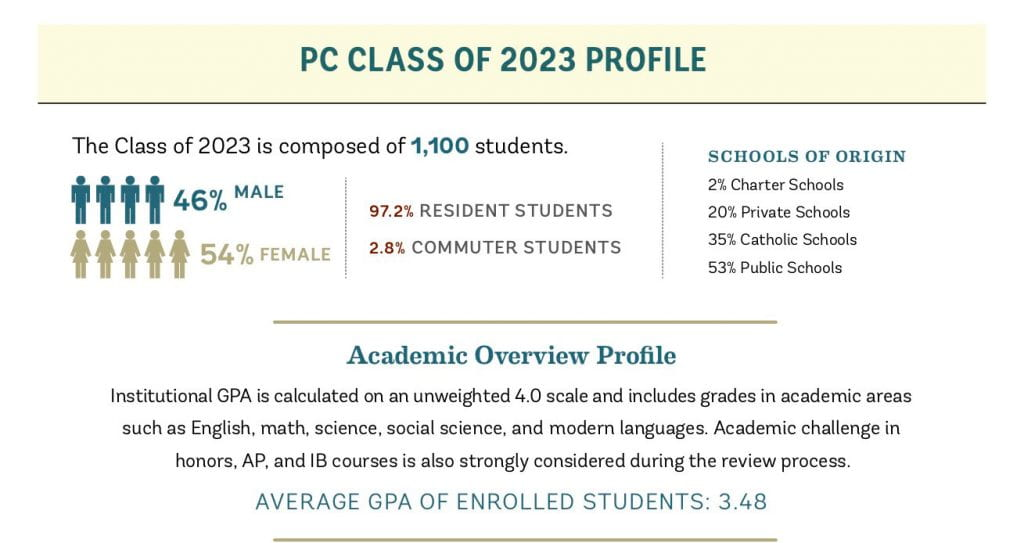 The Class of 2023 is 46 percent male, 54 percent female, with an average GPA of 3.48.