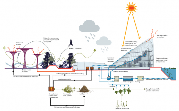 sustainability gbtb