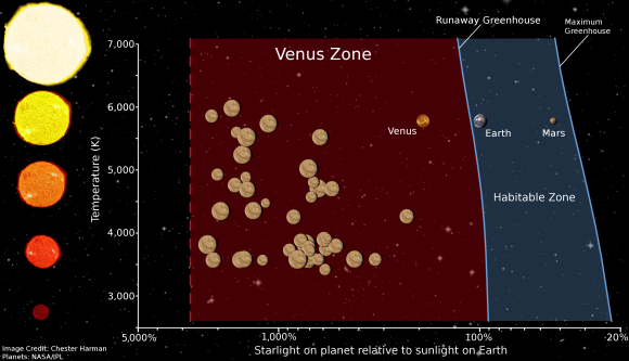 The 'Venus Zone' represents both confirmed and candidate exoplanets that are expected to have gone through a runaway greenhouse.