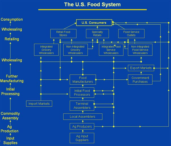 US Food System