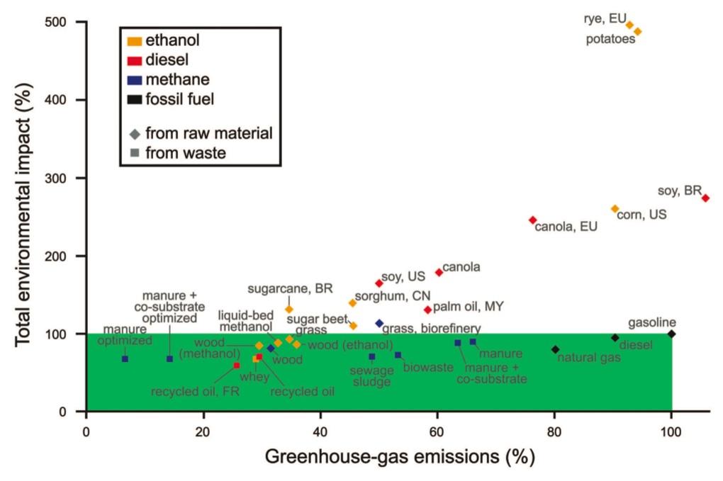 biofuel-chart-20080228.jpg