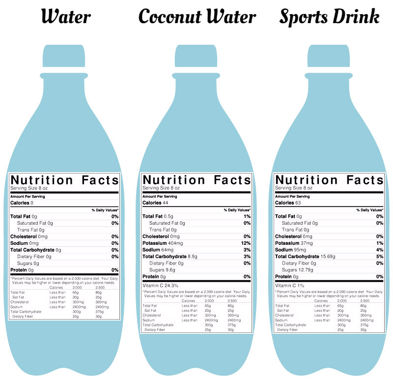 84d934442af204 waters part 3 coconut water vs sports drink vs water siowfa15 . gatorade vs  water