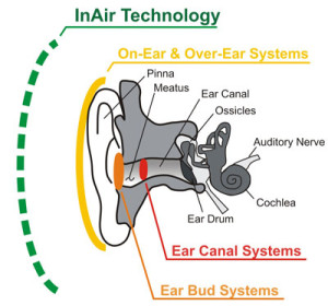 Headphones and hearing loss siowfa15 science in our world earlrg ccuart Images